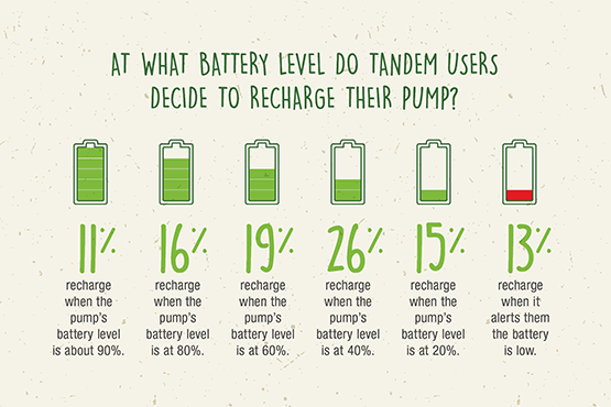 At what battery level do Tandem users decide to recharge their pumps