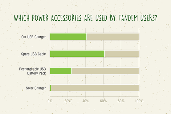 Which power accessories are used by Tandem users