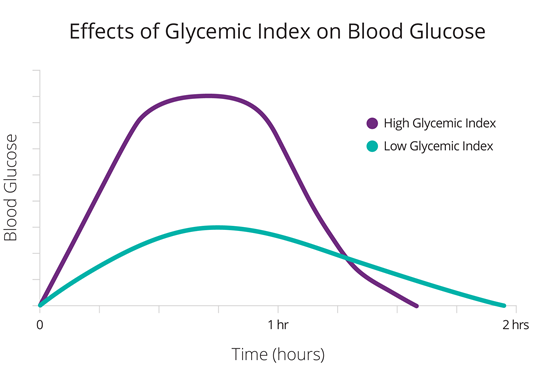 CM-000500_A_Blog_Graphs_Carb_Counting_Glycemic